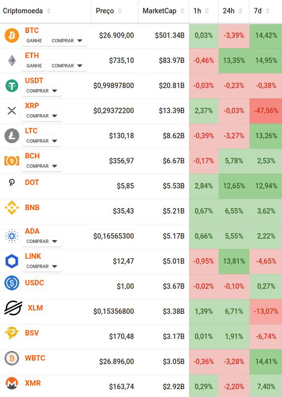 Valor e marketcap das principais criptomoedas