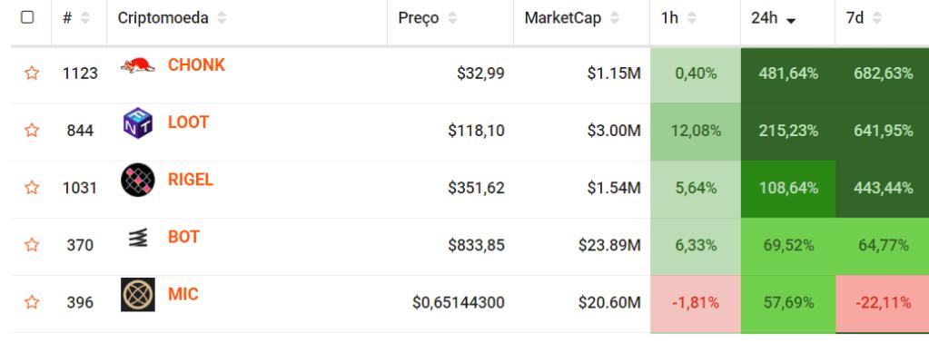 criptomoedas mais valorizadas nas últimas 24 horas.