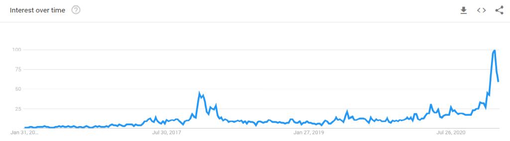 Busca por 'bitcoin' na Argentina nos últimos 5 anos. Fonte: Google Trends.