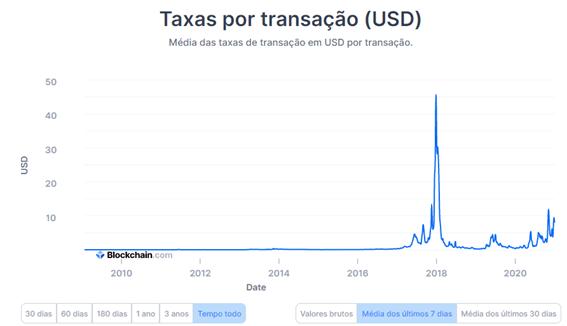 taxas por transação USD