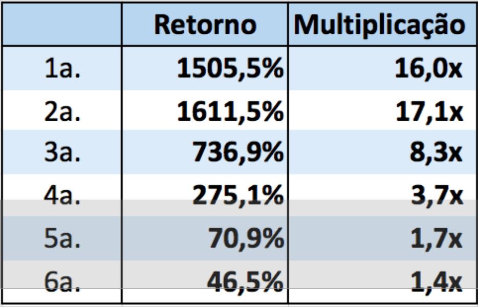 retorno e multiplicação