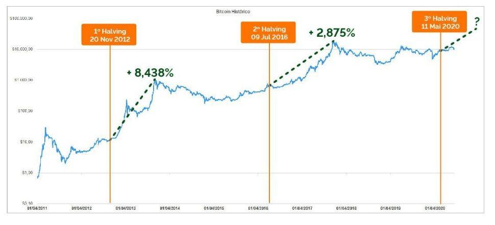 valorização do bitcoin após os halvings