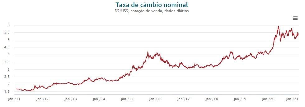 Taxa de câmbio nominal gráfico para investir no dólar