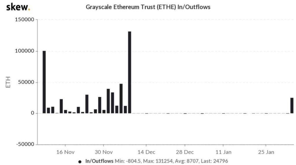 Grayscale compra 38 milhões