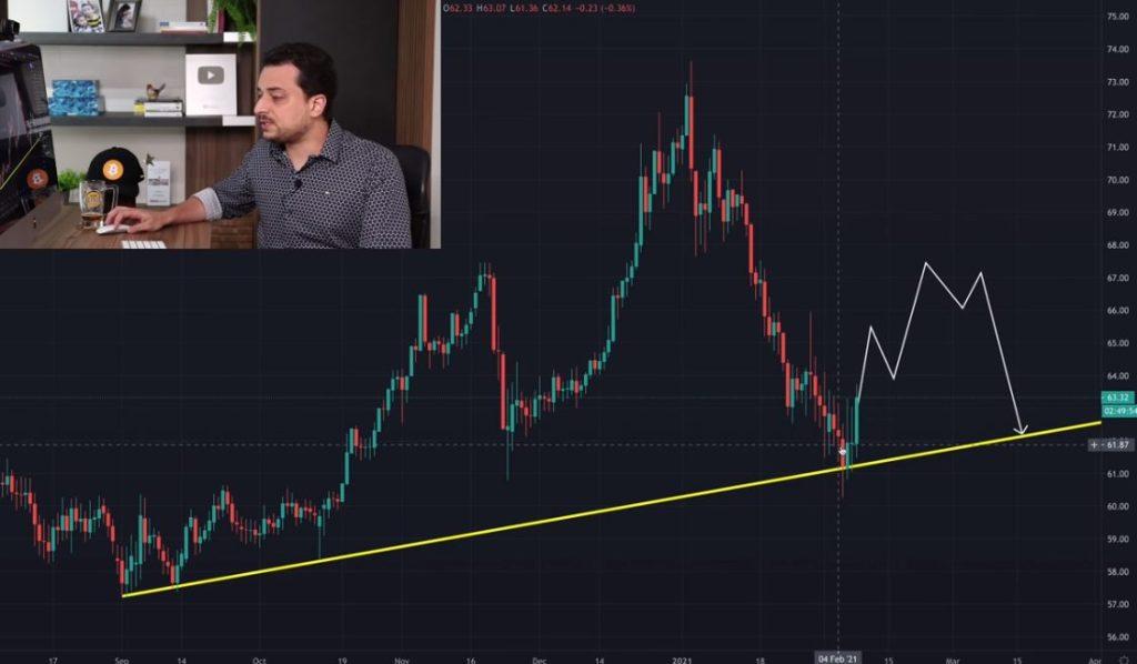 Aumento da dominância do Bitcoin e queda nas altcoins, preveem analistas
