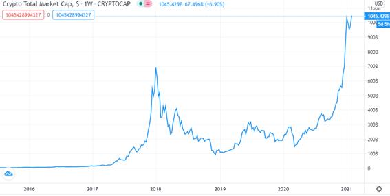 gráfico do marketcap do mercado de criptomoedas