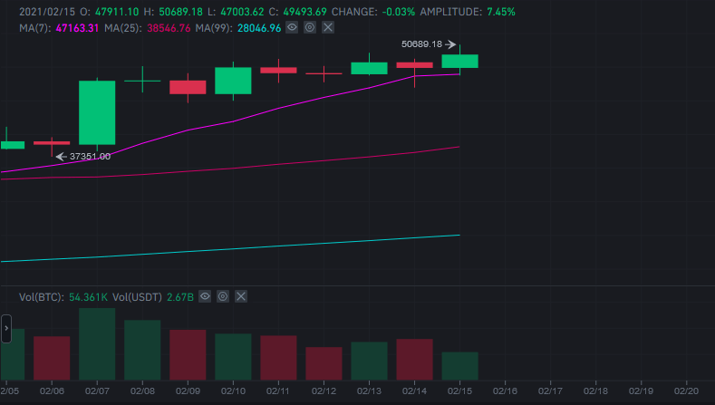 Bitcoin bate 50 mil dólares