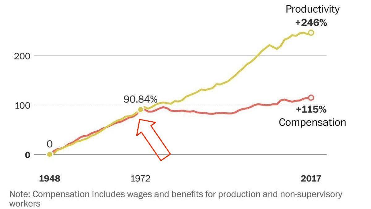 Produtividade vs compensação. Fonte: WTFHapppend1971.