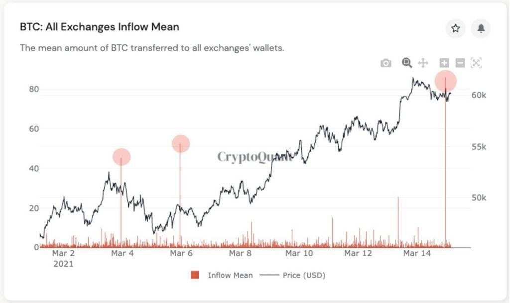 Gráfico da Entrada de bitcoins na Gemini e o preço do BTC