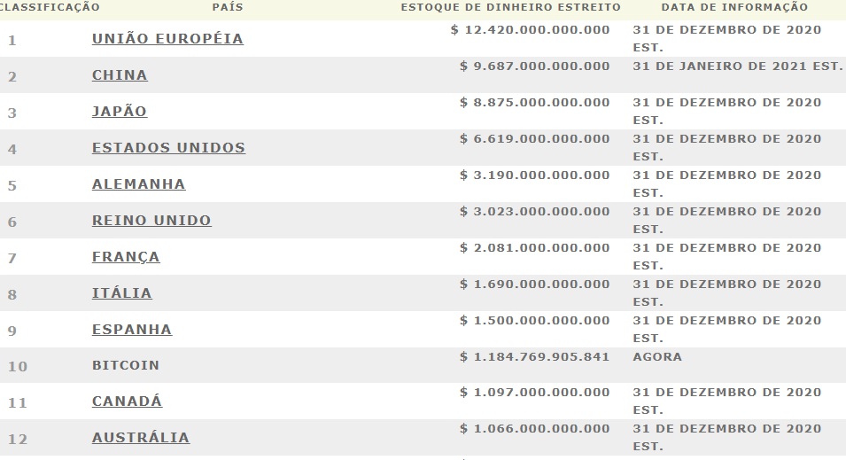 M1 stock money - Fonte: Loop.