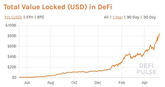 Valor total alocado em DeFI no Ethereum