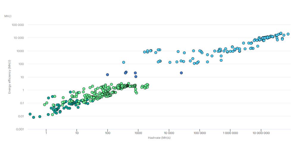 Gráfico da eficiência do Bitcoin