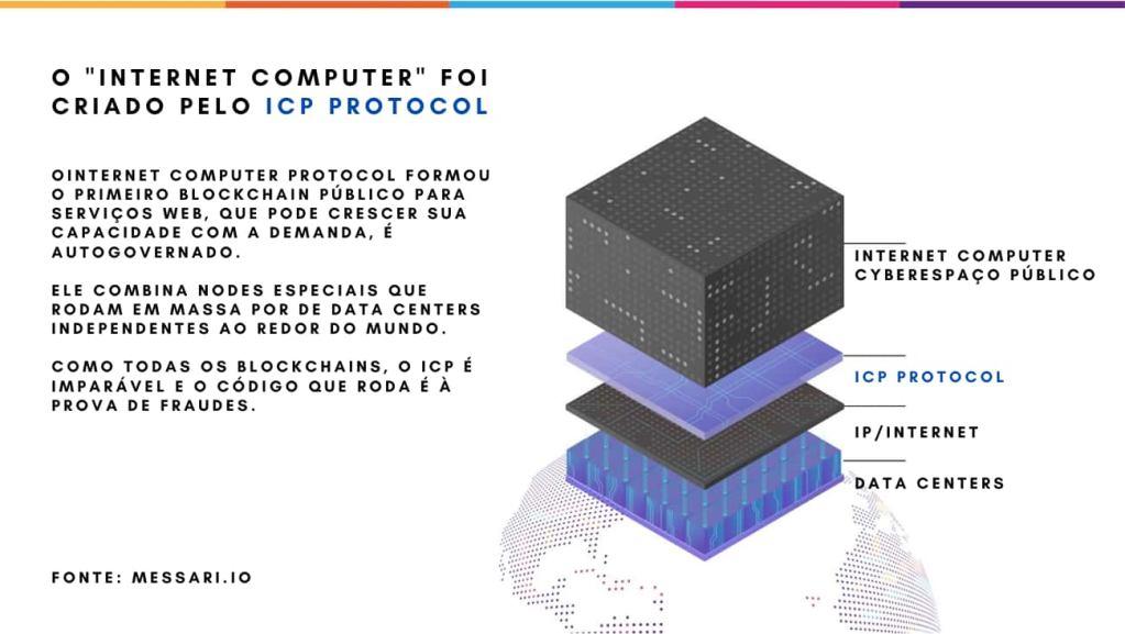 Internet Computer Protocol