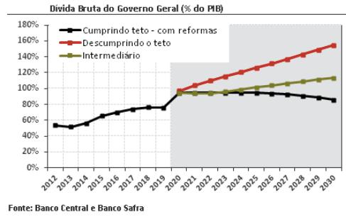 Dívida Bruta do Governo Geral