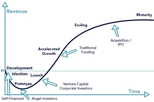 Gráfico de funding das startups