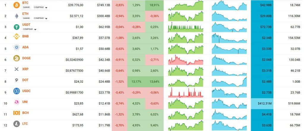 Touros empurram bitcoin e altcoins para cima.  A capitalização de mercado acumulada aumentou em mais de US$ 200 bilhões em poucos dias, para bem acima de US$ 1,72 trilhã