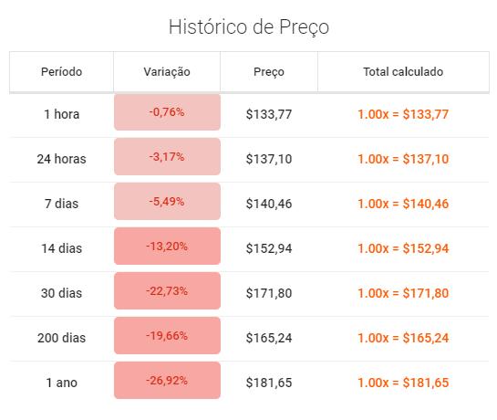 Preço Bitcoin SV Coingolive