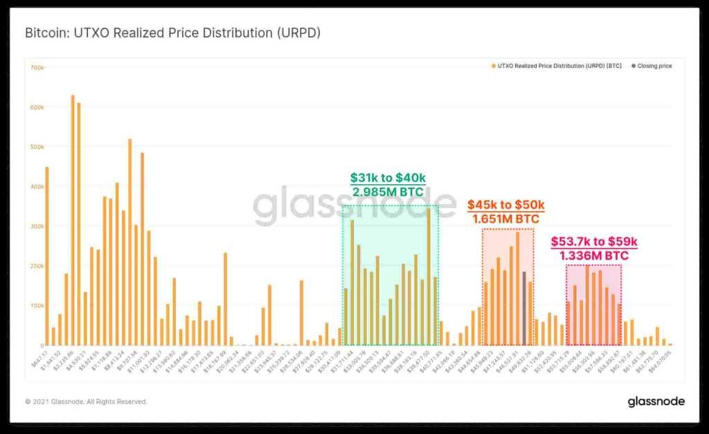 UTXO realized price distribution