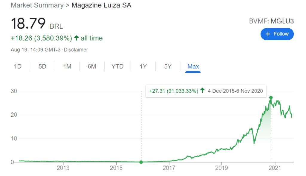 Valorização histórica de MGLU3. Fonte: Google Invest