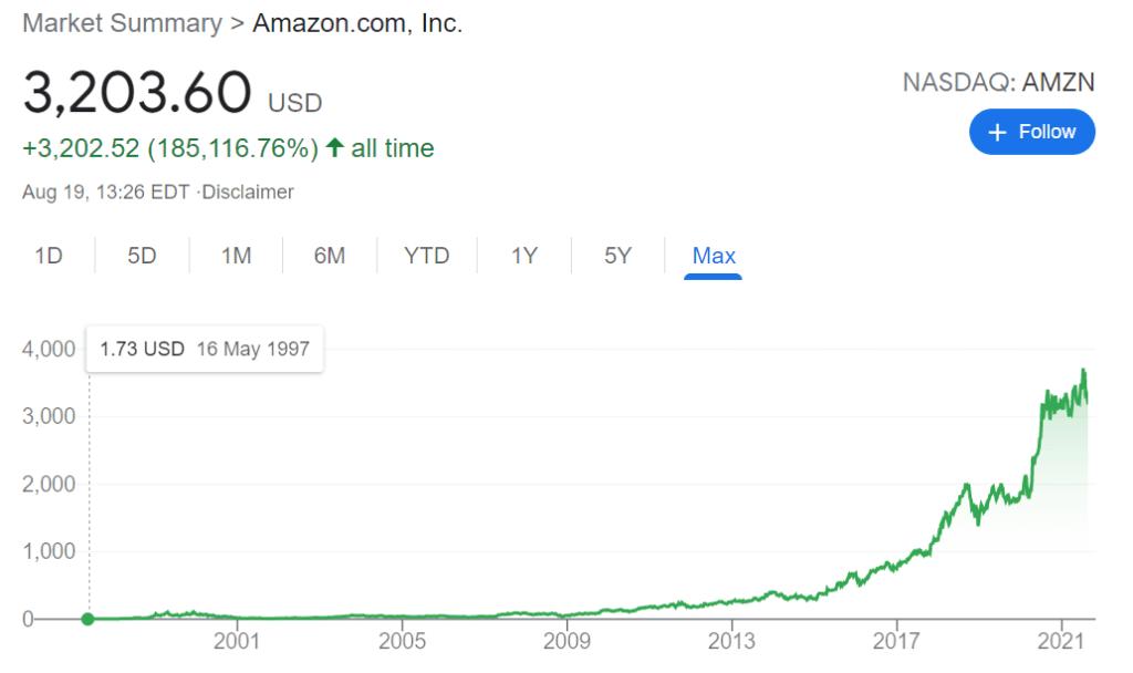 Valorização histórica da ação da Amazon na Nasdaq. Fonte: Google Invest