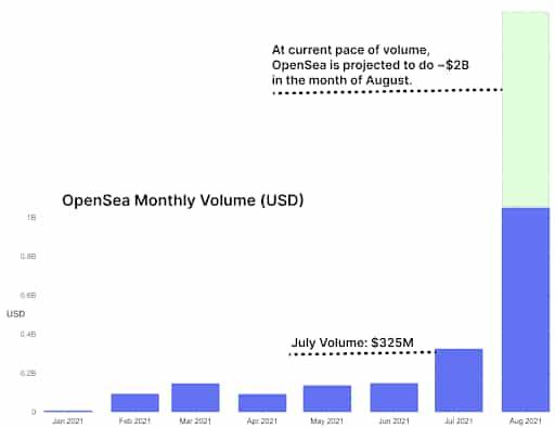 Volume do mercado de NFT