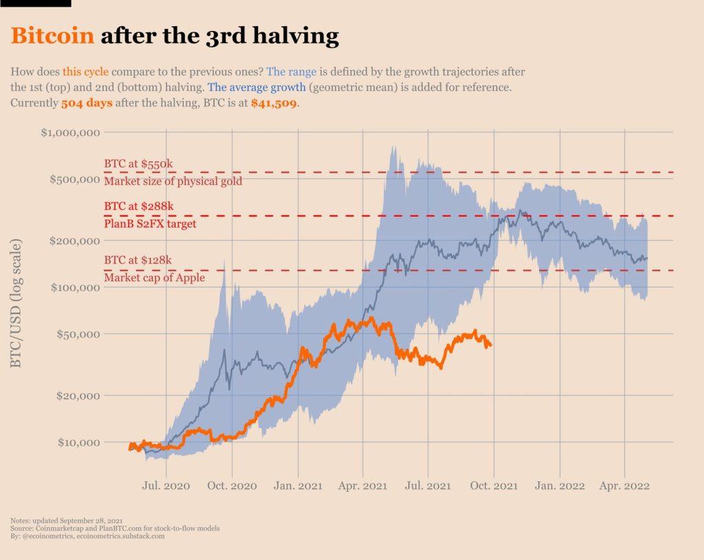 Bitcoin depois do 3º halving