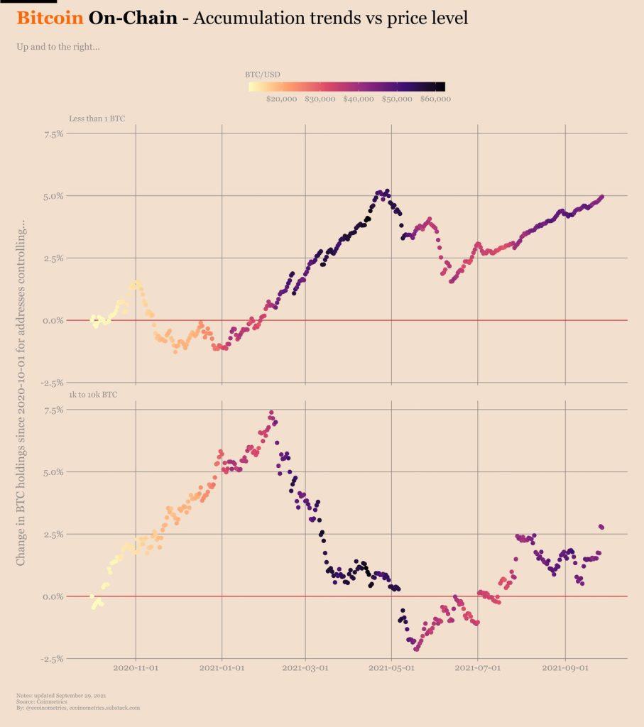 Bitcoin on-chain: tendência de acumulação vs. preço